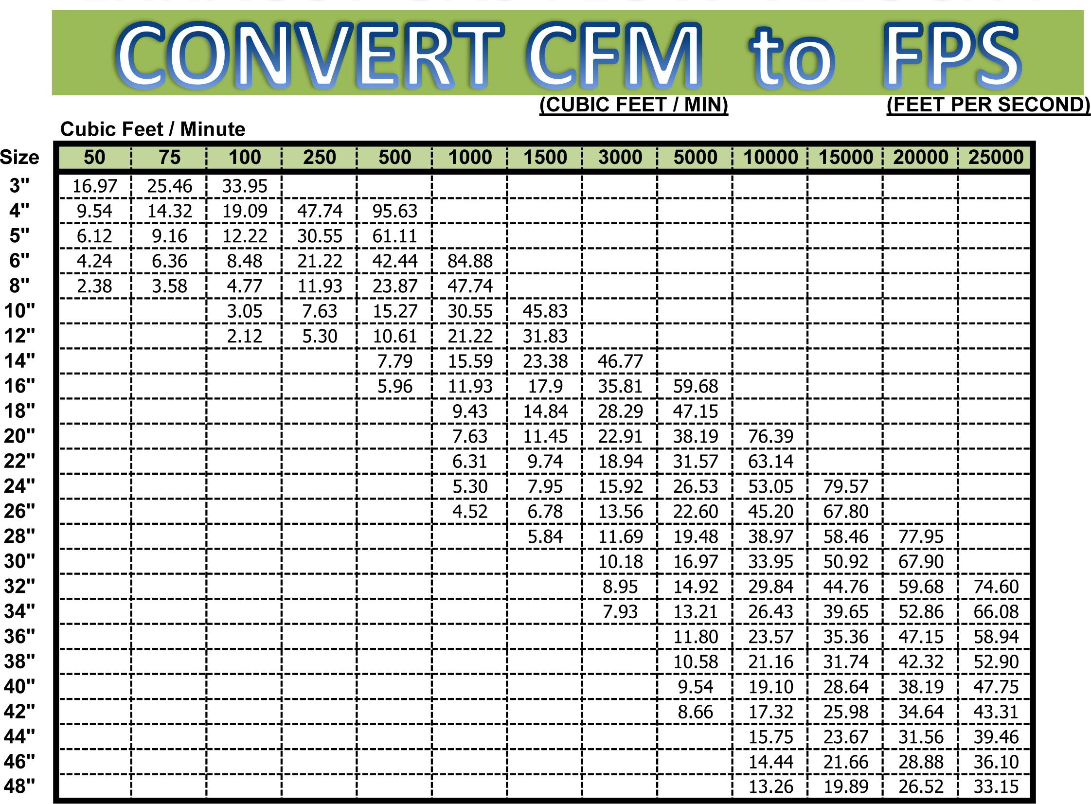 Cfm to fps conversion chart if you would like an exact conversion for your specific flow velocity give our design engineers a call at 888 866 1080 nvjuhfo Image collections